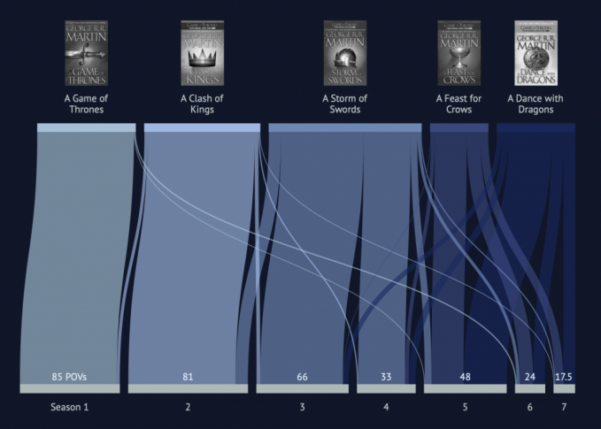 Game of Thrones books versus the TV series