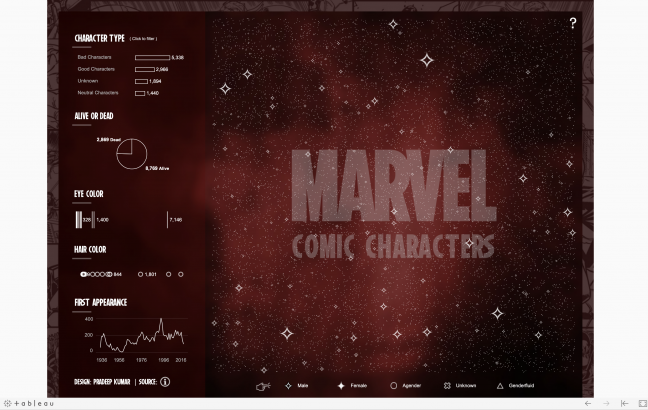 Marvel Comic Characters on Tableau